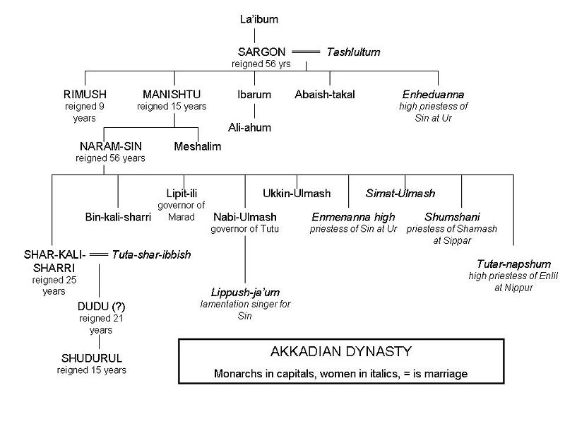 "1c - Sargon the Great's Akkadian Family Dynasty. a bloodline of mixed-breed giant kings of Akkad, the empire established & protected by the alien gods of Mesopotamia, the empire lead by ""mighty men"" of Inanna's choice, some of the Biblical ""Heroes of old, men of renown"", his story is very similiar to Moses, who lived a thousand years later in history"