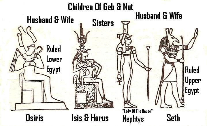 3 - ruling family of gods in Egypt, Marduk's twin boys, the oldest of 3 was Orion - Osiris & Set - Seth, then Nabu the youngest son, it was Marduk who lead in the creation of Babylon, & it was Enki & Marduk who established Egypt, placing Marduk - Ra as its patron god, Marduk's sons followed in his footsteps, Marduk's younger brother Ningishzidda served Egypt as its god of knowledge, Thoth, then he moved to & established the Yucatan