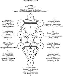 3aa - Enlil's Tree of Life, a religious & Masonic symbol, DNA pairs of gnomes, Masons continue to worship the gods
