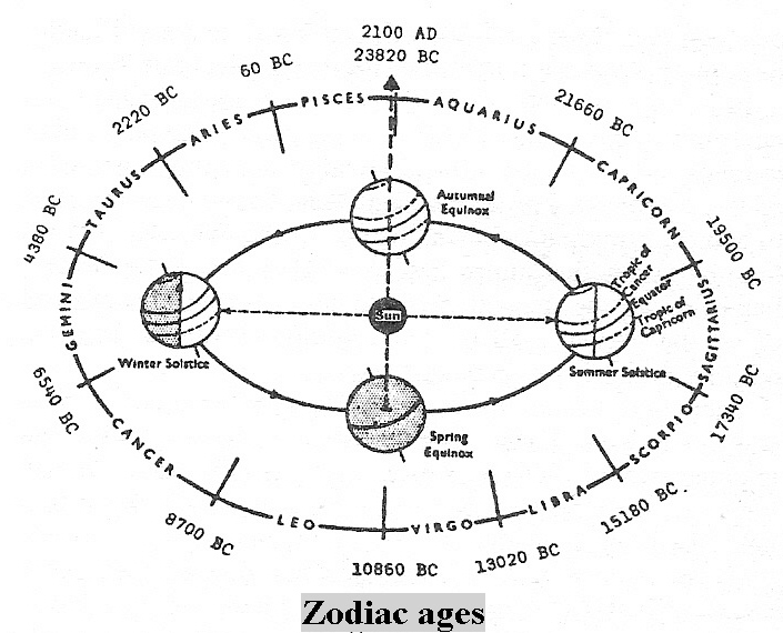 1 - Zodiac & the ages, named by the alien gods from above